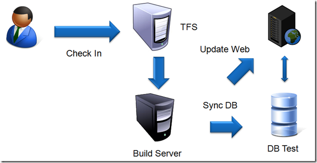 Deploy a database project with TFS Build – Alkampfer's Place