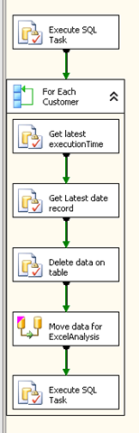 SSIS use parameter with ADO Net source in DataFlow – Alkampfer's Place