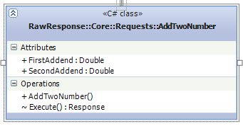 Class diagram of a sample Request class
