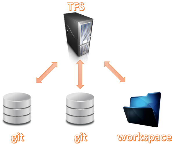 Git-TF to work with TFS using a local Git repository